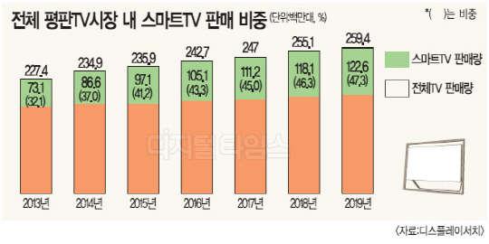 """""""스마트TV 비중 올 40% 넘는다"""" - 디지털시대 경제신문 디지털타임스"""